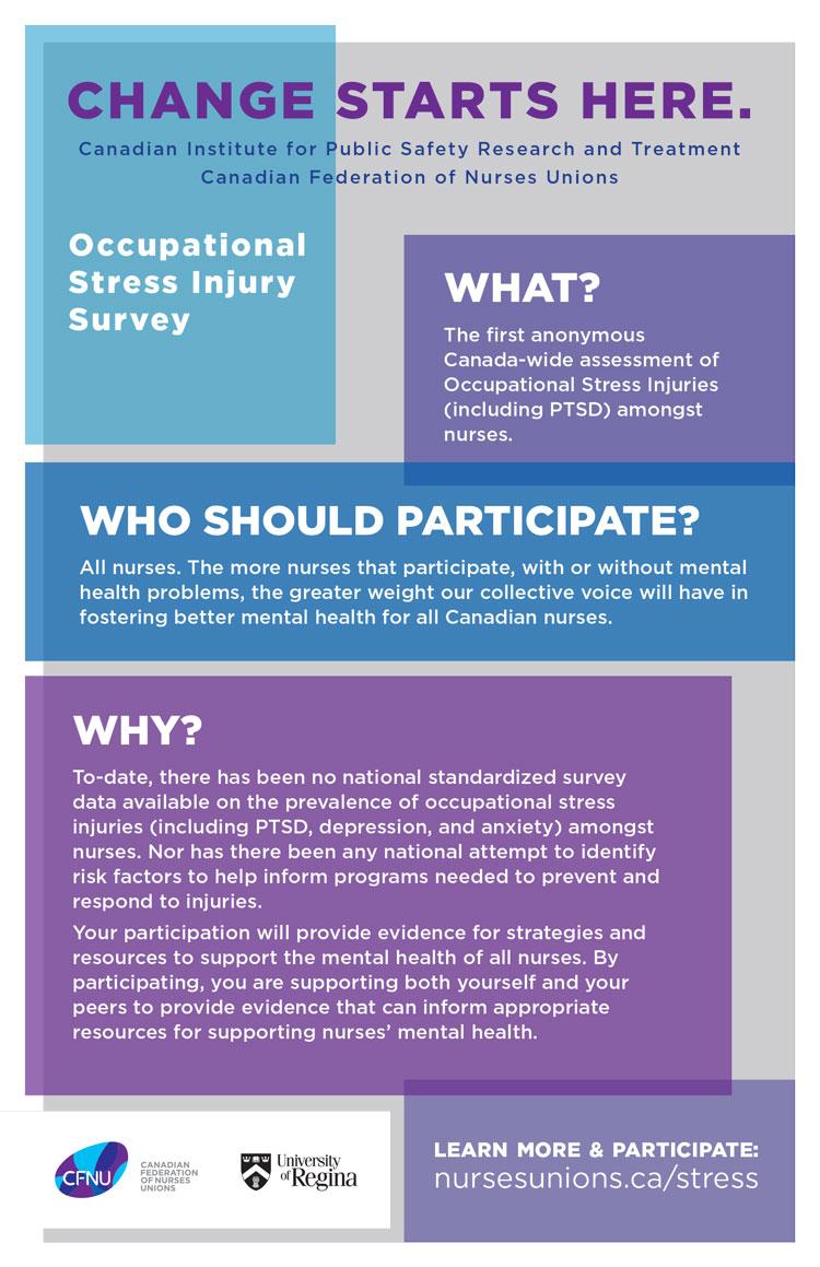 National Survey on Nurse Stress
